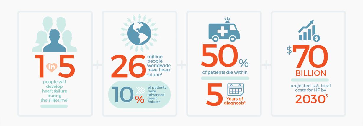 Endotronix-Infographics