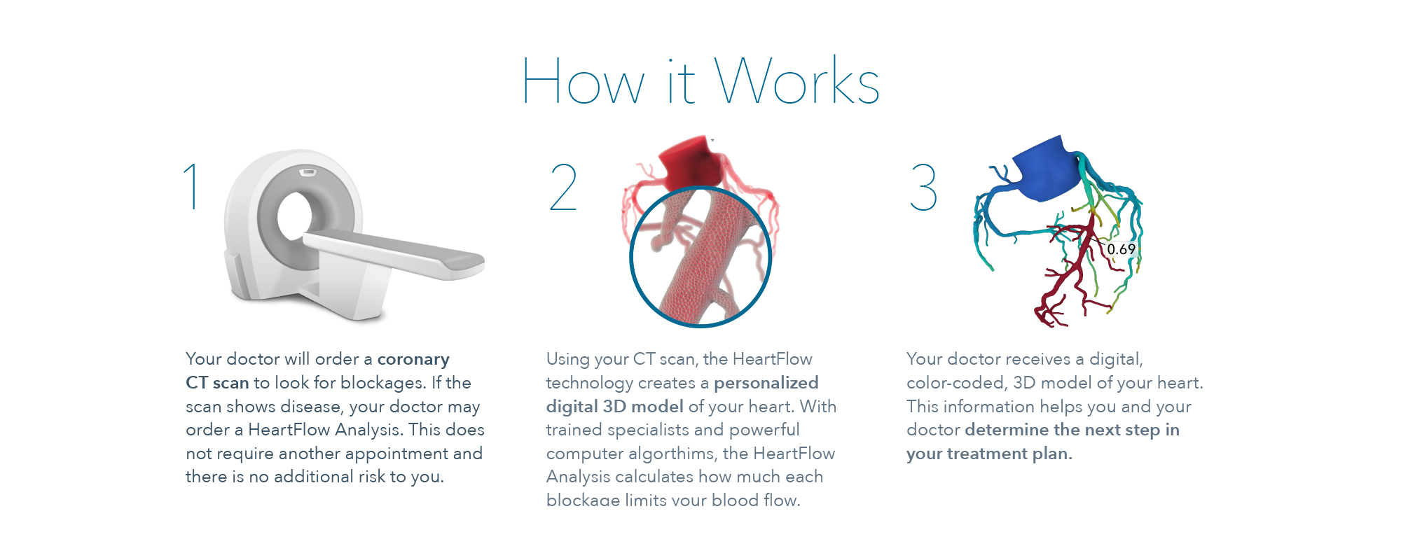 Heartflow How it Works infographic