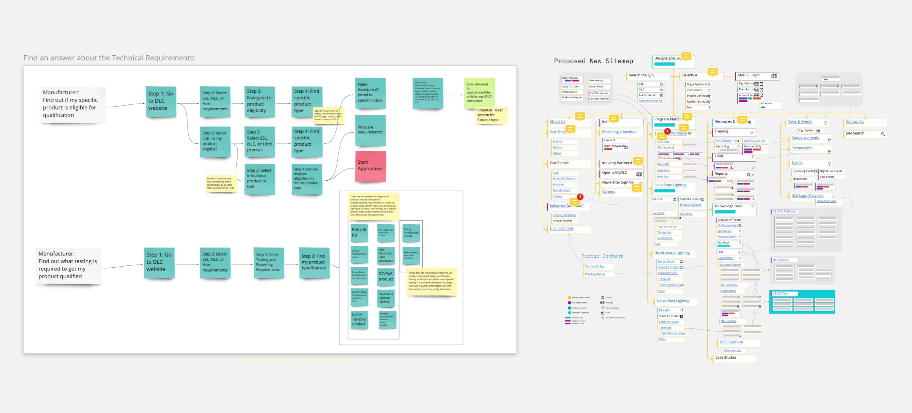 DLC Website Planning Documents
